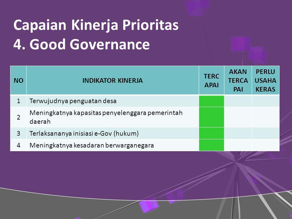 Capaian Kinerja Prioritas 4.