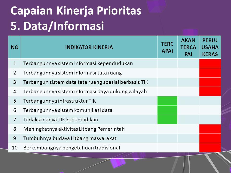 Capaian Kinerja Prioritas 5.
