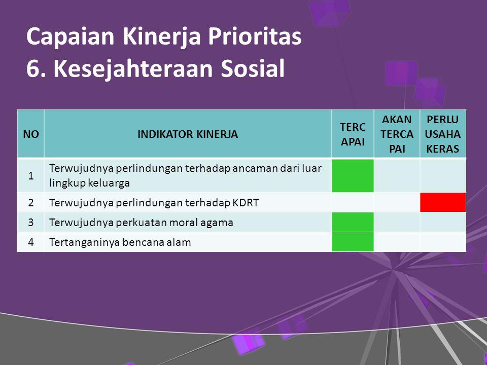 Capaian Kinerja Prioritas 6.