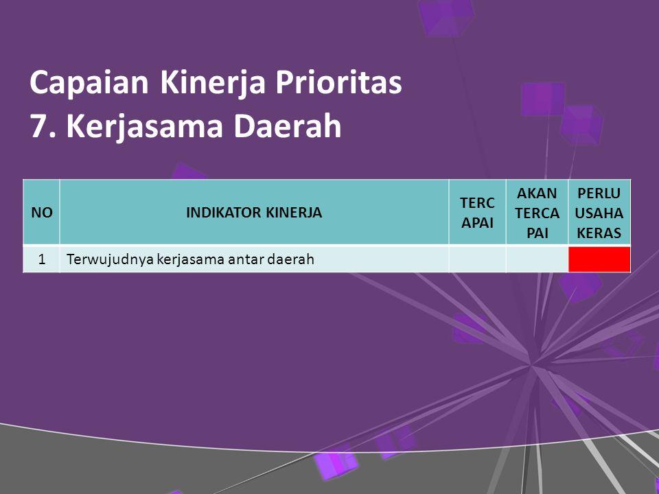 Capaian Kinerja Prioritas 7.
