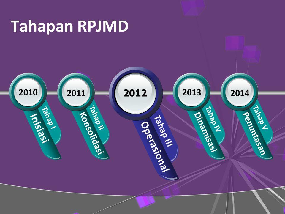 Tahapan RPJMD Operasional Tahap III Inisiasi Tahap I 2010 2012 Konsolidasi Tahap II 2011 Dinamisasi Tahap IV 2013 Penuntasan Tahap V 2014