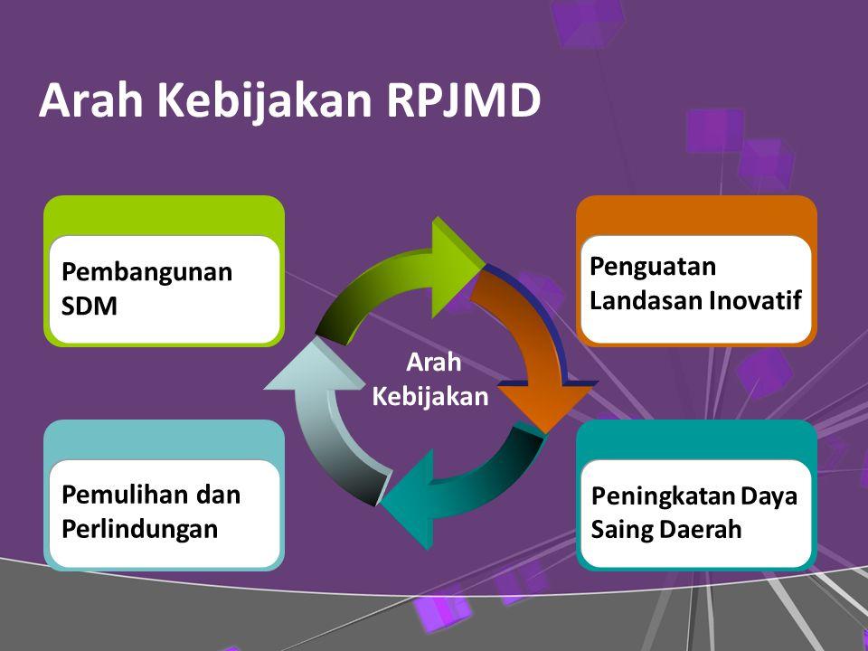 Arah Kebijakan RPJMD Arah Kebijakan Pemulihan dan Perlindungan Pembangunan SDM Peningkatan Daya Saing Daerah Penguatan Landasan Inovatif