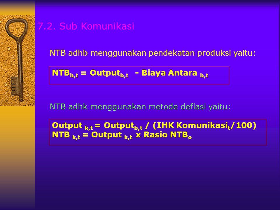 NTB b,t = Output b,t - Biaya Antara b,t Output k,t = Output b,t / (IHK Komunikasi t /100) NTB k,t = Output k,t x Rasio NTB o 7.2. Sub Komunikasi NTB a