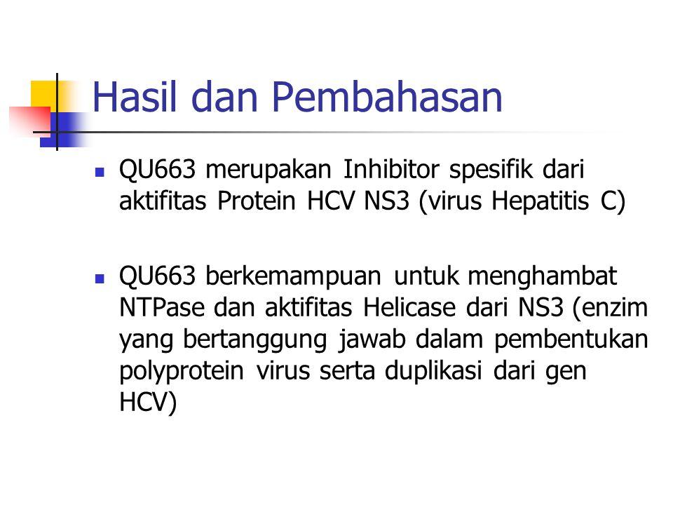 Hasil dan Pembahasan  QU663 merupakan Inhibitor spesifik dari aktifitas Protein HCV NS3 (virus Hepatitis C)  QU663 berkemampuan untuk menghambat NTP