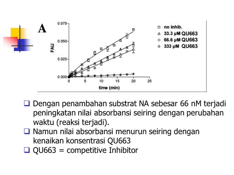  Dengan penambahan substrat NA sebesar 66 nM terjadi peningkatan nilai absorbansi seiring dengan perubahan waktu (reaksi terjadi).  Namun nilai abso