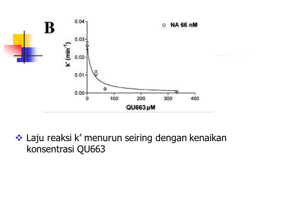  Laju reaksi k' menurun seiring dengan kenaikan konsentrasi QU663