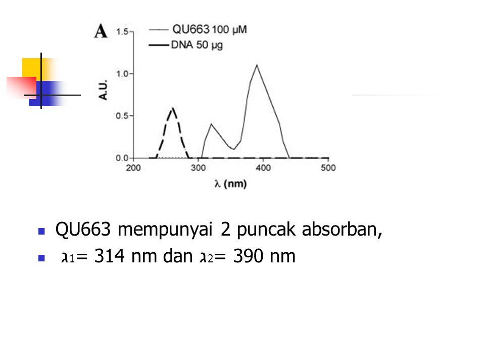  QU663 mempunyai 2 puncak absorban,  ג 1 = 314 nm dan ג 2 = 390 nm