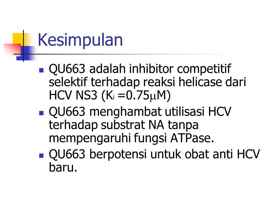 Kesimpulan  QU663 adalah inhibitor competitif selektif terhadap reaksi helicase dari HCV NS3 (K i =0.75  M)  QU663 menghambat utilisasi HCV terhadap substrat NA tanpa mempengaruhi fungsi ATPase.