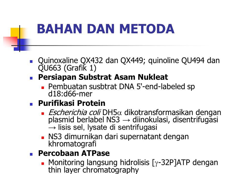 BAHAN DAN METODA  Quinoxaline QX432 dan QX449; quinoline QU494 dan QU663 (Grafik 1)  Persiapan Substrat Asam Nukleat  Pembuatan susbtrat DNA 5 -end-labeled sp d18:d66-mer  Purifikasi Protein  Escherichia coli DH5  dikotransformasikan dengan plasmid berlabel NS3 → diinokulasi, disentrifugasi → lisis sel, lysate di sentrifugasi  NS3 dimurnikan dari supernatant dengan khromatografi  Percobaan ATPase  Monitoring langsung hidrolisis [  -32P]ATP dengan thin layer chromatography