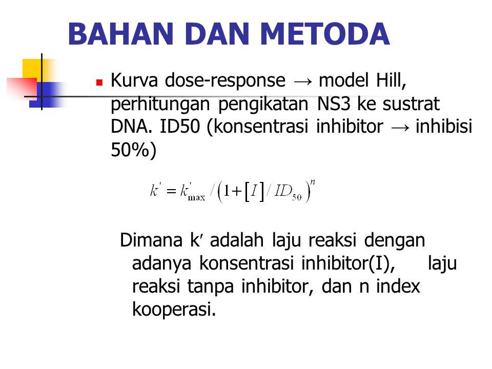 BAHAN DAN METODA  Kurva dose-response → model Hill, perhitungan pengikatan NS3 ke sustrat DNA. ID50 (konsentrasi inhibitor → inhibisi 50%) Dimana k a