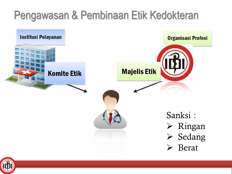 Pengawasan & Pembinaan Etik Kedokteran Institusi Pelayanan Organisasi Profesi Sanksi :  Ringan  Sedang  Berat Komite Etik Majelis Etik 5