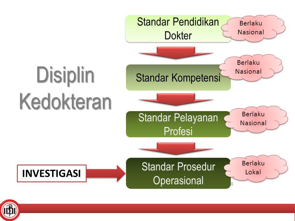 Standar SDM Standar Sarana Prasara Standar Tindakan Kredensialing -Sertifikat Kompetensi -STR -Rekomendasi Ijin Praktik dari OP -SIP Kredensialing -Sertifikat Kompetensi -STR -Rekomendasi Ijin Praktik dari OP -SIP Kredensialing -Syarat tempat -Syarat alat kesehatan -Syarat obat-obat -Syarat unit penunjang (farmasi, lab,dll) Kredensialing -Syarat tempat -Syarat alat kesehatan -Syarat obat-obat -Syarat unit penunjang (farmasi, lab,dll) -Rangkaian tindakan kedokteran (anamnesis, PF,PP,Dx,Tx) -Rekam Medik & Inform Consent -Rujukan -Rangkaian tindakan kedokteran (anamnesis, PF,PP,Dx,Tx) -Rekam Medik & Inform Consent -Rujukan Tidak melekat ke dokter