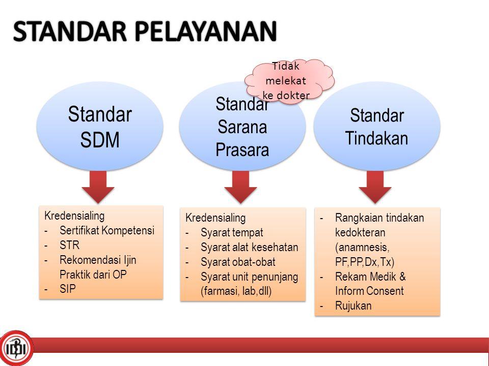 Standar SDM Standar Sarana Prasara Standar Tindakan Kredensialing -Sertifikat Kompetensi -STR -Rekomendasi Ijin Praktik dari OP -SIP Kredensialing -Se
