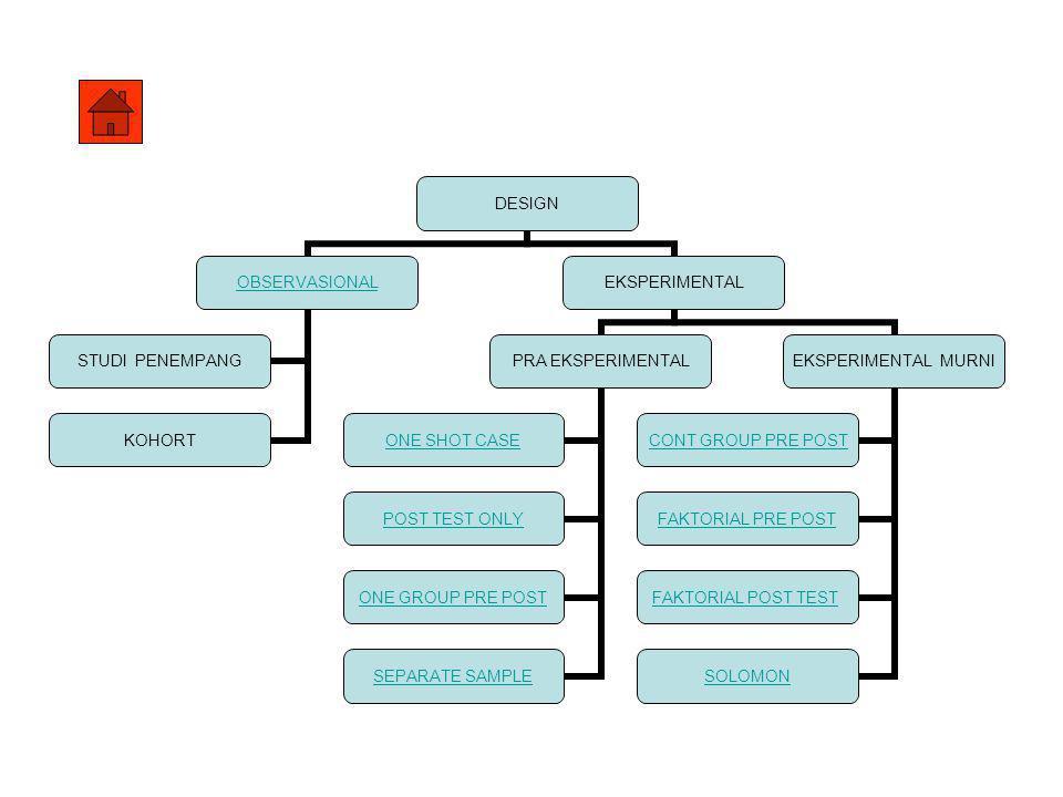 RANCANGAN PENELITIAN EKSPERIMENTAL MURNI •RANDOMIZED CONTROL GROUP PRE TEST-POST TEST DESIGN –SAMPEL DIPILIH RAMBANG DARI POPULASINYA DIALOKA-SIKAN PADA MINIMAL DUA KELOMPOK PERLAKUAN DAN KONTROL –KELOMPOK EKSPERIMEN DIBERI PERLAKUAN –KELOMPOK KONTROL TIDAK DIBERI PERLAKUAN –SETIAP SUBYEK DIAMATI DUA KALI BILA LEBIH DARI DUA WOP HARUS CUKUP –BILA PENGAMATAN LAMA SEBAIKNYA VARIABEL MODE-RATOR ATAUPUN CONFOUNDING DIAMATI BERSAMA DENGAN PENGAMATAN VARIABEL OUTCOME