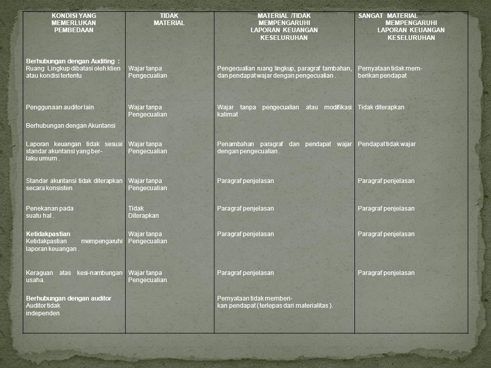 KONDISI YANG MEMERLUKAN PEMBEDAAN TIDAK MATERIAL MATERIAL /TIDAK MEMPENGARUHI LAPORAN KEUANGAN KESELURUHAN SANGAT MATERIAL MEMPENGARUHI LAPORAN KEUANG