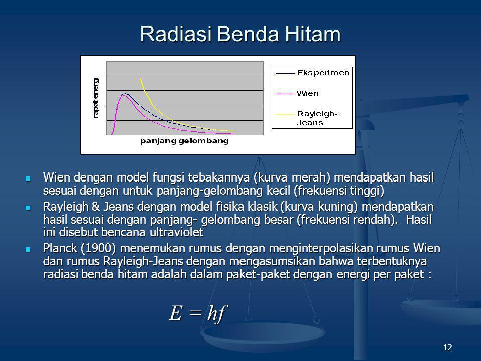 12 Radiasi Benda Hitam  Wien dengan model fungsi tebakannya (kurva merah) mendapatkan hasil sesuai dengan untuk panjang-gelombang kecil (frekuensi ti