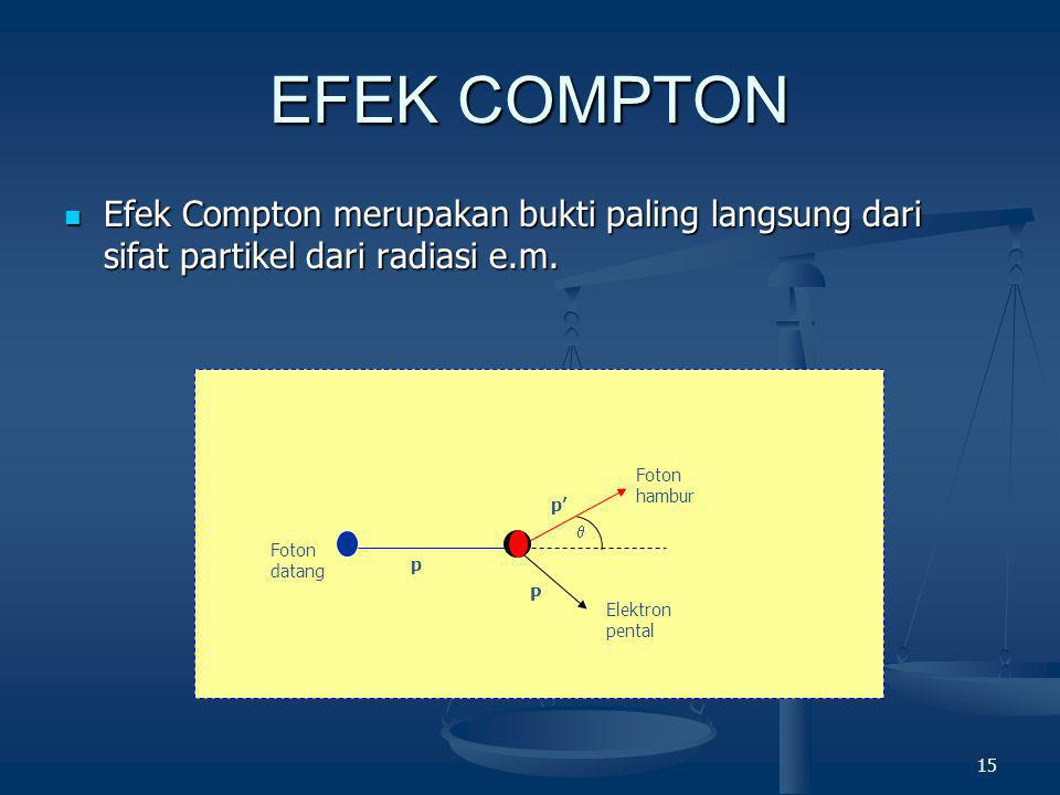15 EFEK COMPTON  Efek Compton merupakan bukti paling langsung dari sifat partikel dari radiasi e.m.  Foton datang Foton hambur Elektron pental p p'