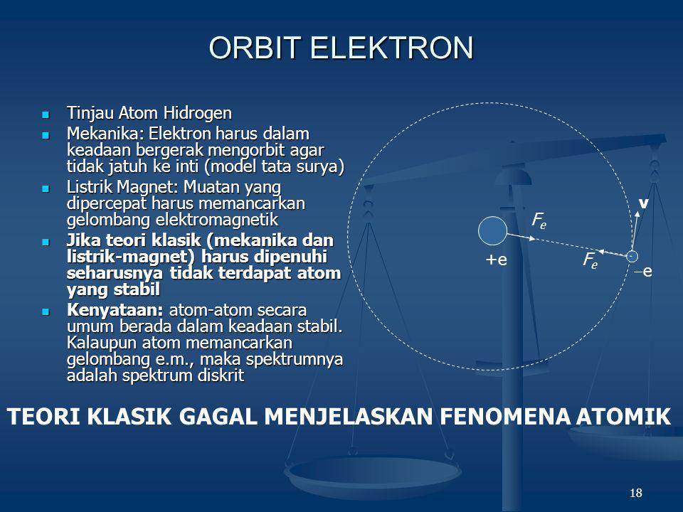 18 ORBIT ELEKTRON  Tinjau Atom Hidrogen  Mekanika: Elektron harus dalam keadaan bergerak mengorbit agar tidak jatuh ke inti (model tata surya)  Lis