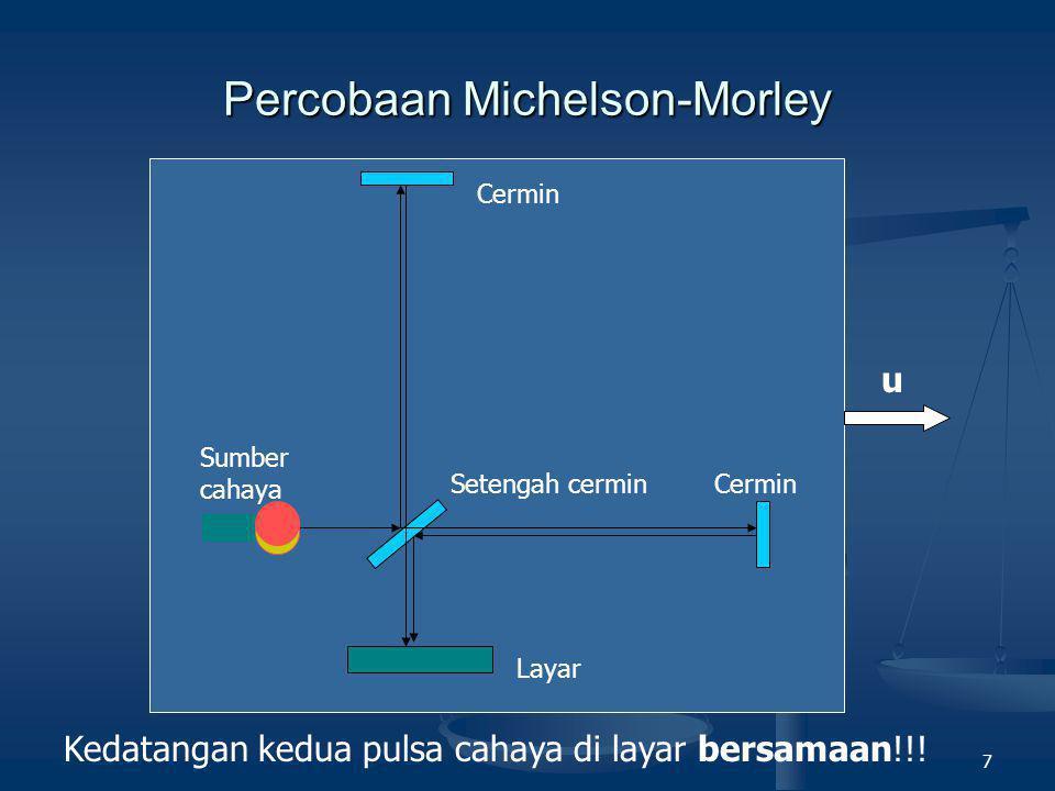 8 POSTULAT RELATIVITAS KHUSUS Hasil percobaan Michelson-Morley tidak dapat dijelaskan melalui Fisika Klasik.