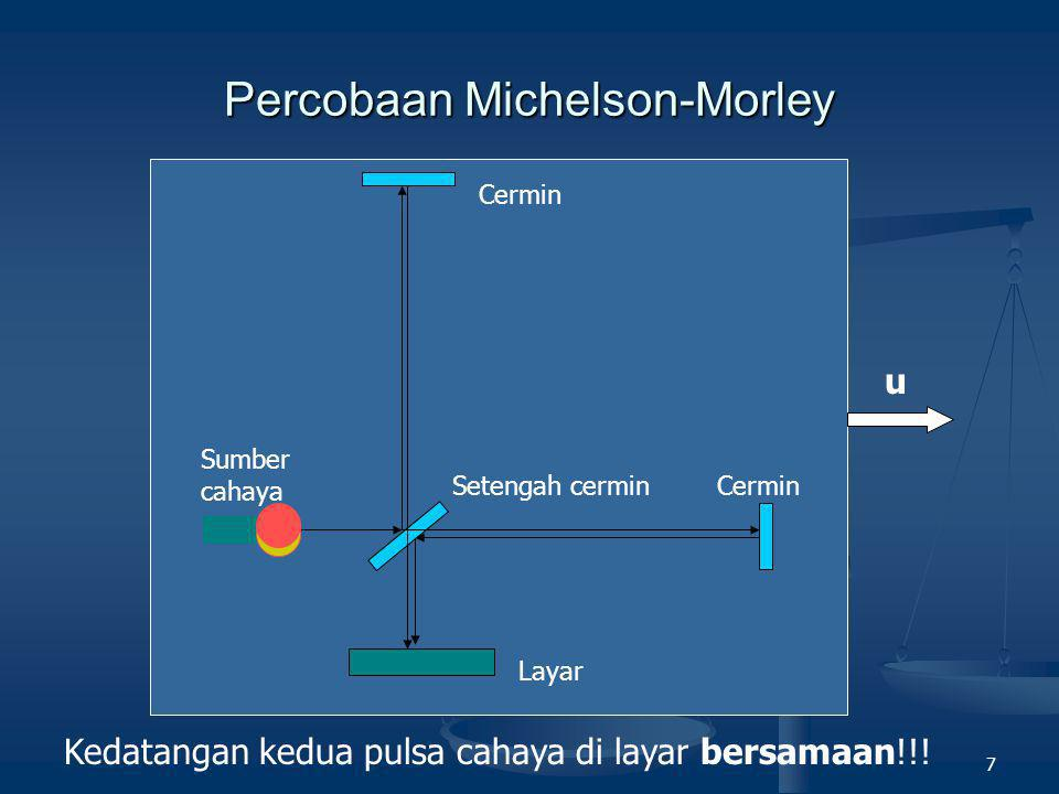 7 Percobaan Michelson-Morley Cermin Setengah cermin Sumber cahaya Layar u Kedatangan kedua pulsa cahaya di layar bersamaan!!!