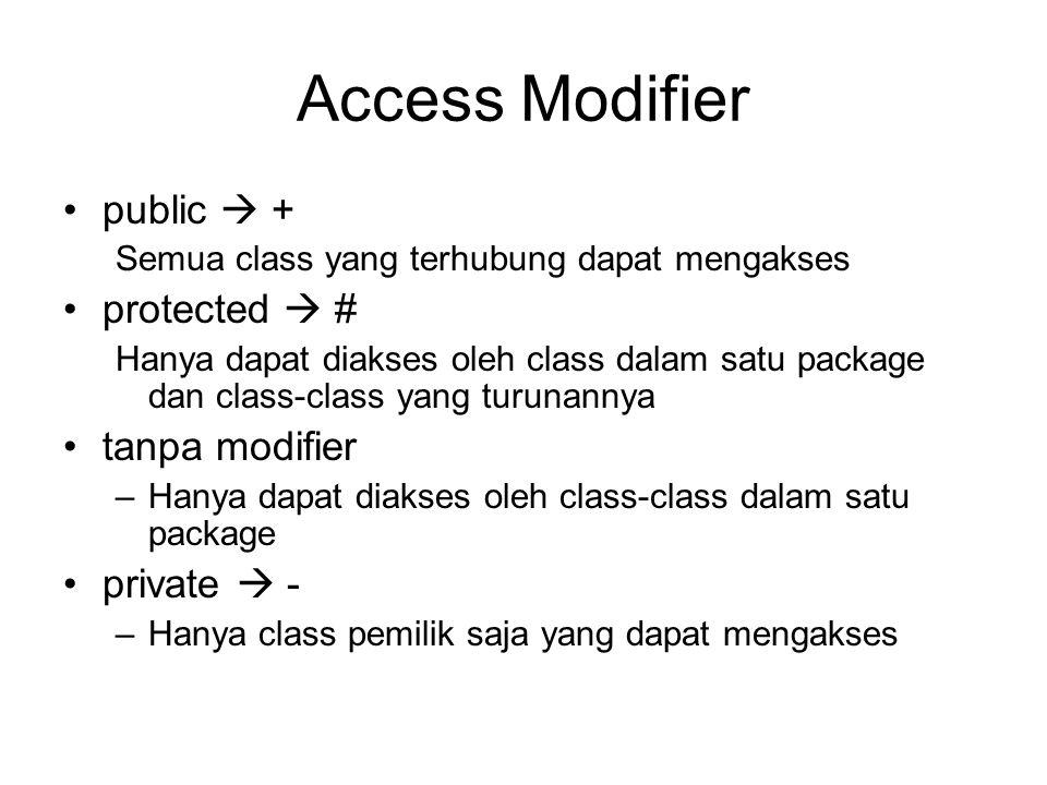 Access Modifier •public  + Semua class yang terhubung dapat mengakses •protected  # Hanya dapat diakses oleh class dalam satu package dan class-class yang turunannya •tanpa modifier –Hanya dapat diakses oleh class-class dalam satu package •private  - –Hanya class pemilik saja yang dapat mengakses