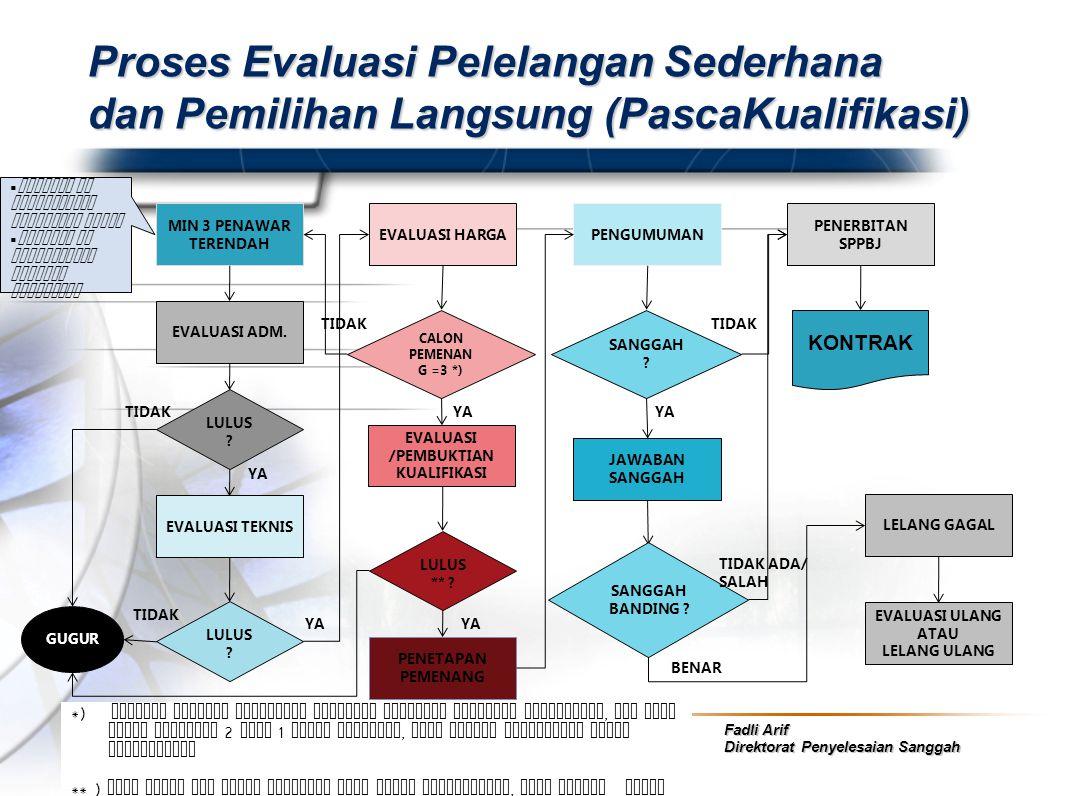 Fadli Arif Direktorat Penyelesaian Sanggah Proses Evaluasi Pelelangan Sederhana dan Pemilihan Langsung (PascaKualifikasi) MIN 3 PENAWAR TERENDAH EVALU
