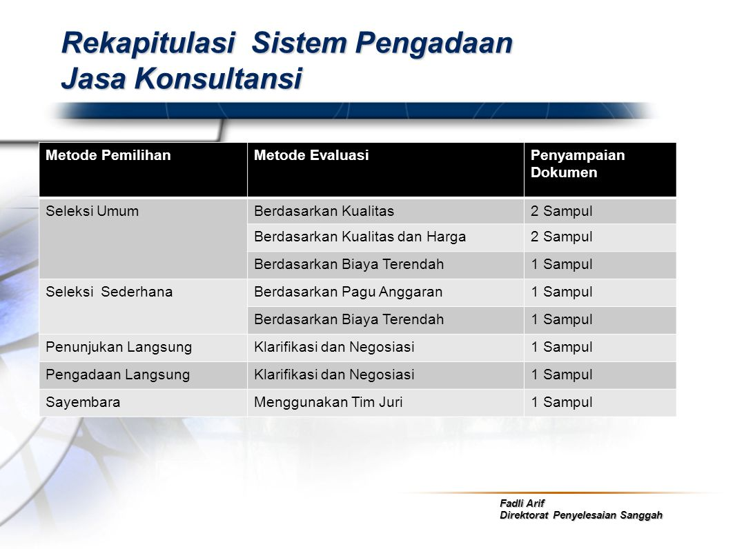 Fadli Arif Direktorat Penyelesaian Sanggah Rekapitulasi Sistem Pengadaan Jasa Konsultansi Metode PemilihanMetode EvaluasiPenyampaian Dokumen Seleksi U