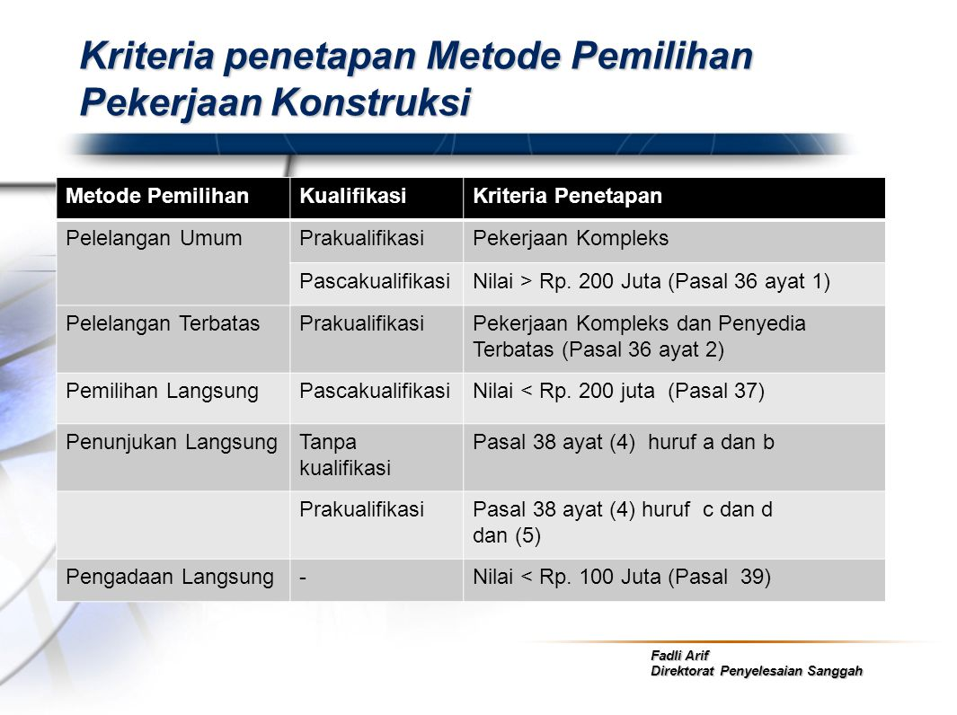 Fadli Arif Direktorat Penyelesaian Sanggah Kriteria penetapan Metode Pemilihan Pekerjaan Konstruksi Metode PemilihanKualifikasiKriteria Penetapan Pele