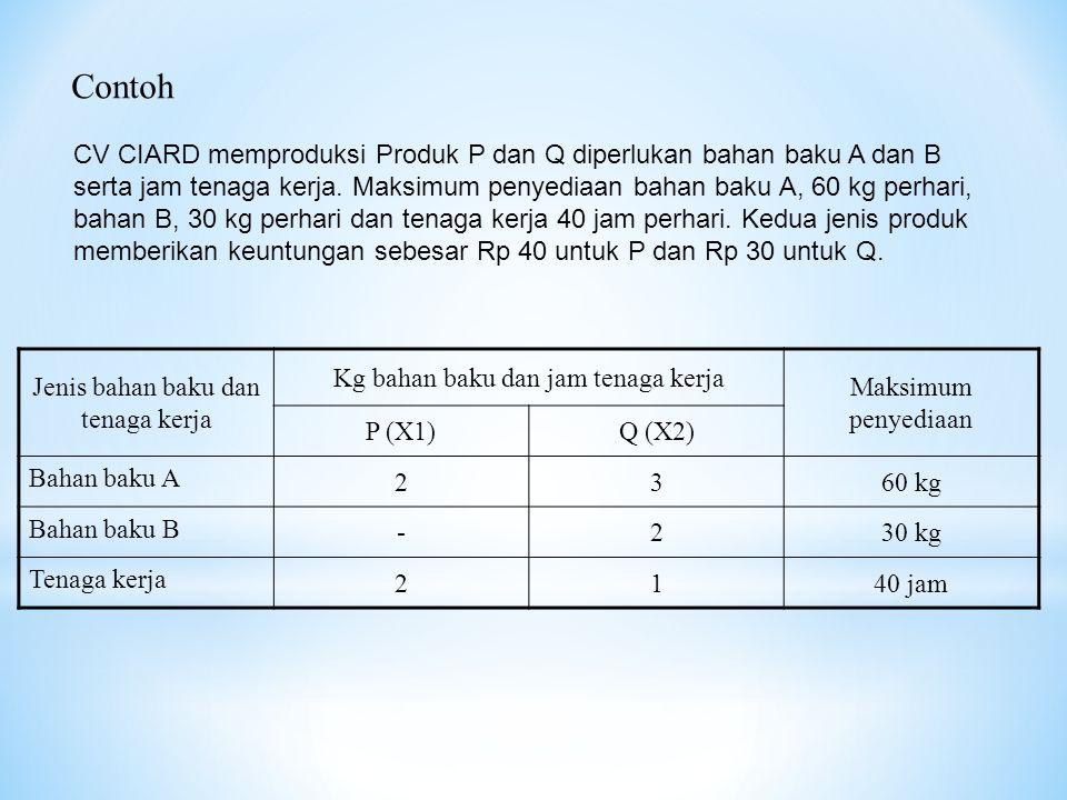 Contoh CV CIARD memproduksi Produk P dan Q diperlukan bahan baku A dan B serta jam tenaga kerja. Maksimum penyediaan bahan baku A, 60 kg perhari, baha
