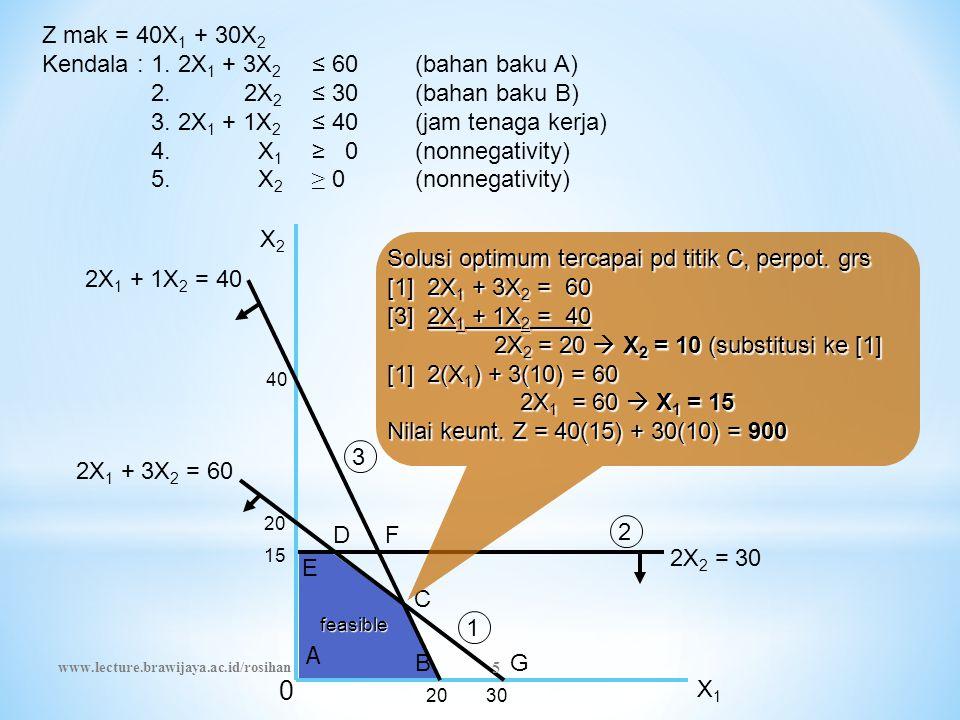 Z mak = 40X 1 + 30X 2 Kendala :1. 2X 1 + 3X 2 ≤ 60(bahan baku A) 2. 2X 2 ≤ 30(bahan baku B) 3. 2X 1 + 1X 2 ≤ 40(jam tenaga kerja) 4. X1X1 ≥ 0(nonnegat