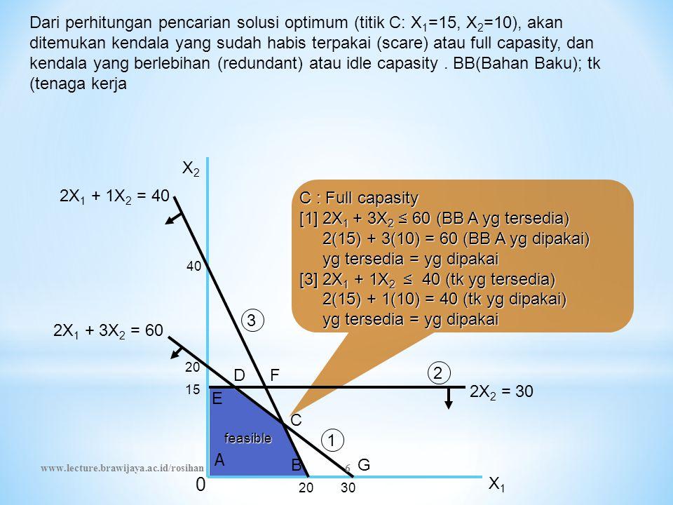 Dari perhitungan pencarian solusi optimum (titik C: X 1 =15, X 2 =10), akan ditemukan kendala yang sudah habis terpakai (scare) atau full capasity, dan kendala yang berlebihan (redundant) atau idle capasity.