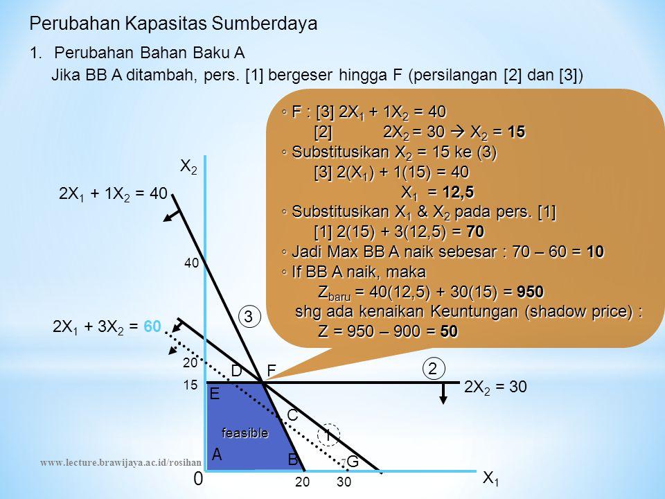 Perubahan Kapasitas Sumberdaya ◦ F : [3] 2X 1 + 1X 2 = 40 [2] 2X 2 = 30  X 2 = 15 [2] 2X 2 = 30  X 2 = 15 ◦ Substitusikan X 2 = 15 ke (3) [3] 2(X 1