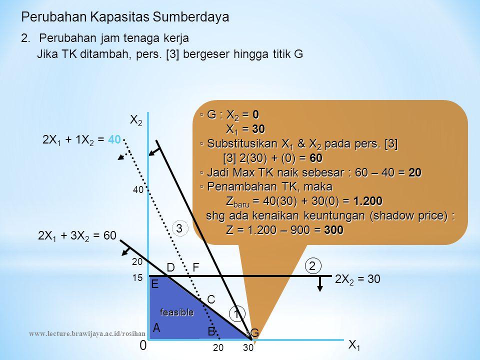 Perubahan Kapasitas Sumberdaya ◦ G : X 2 = 0 X 1 = 30 X 1 = 30 ◦ Substitusikan X 1 & X 2 pada pers. [3] [3] 2(30) + (0) = 60 [3] 2(30) + (0) = 60 ◦ Ja