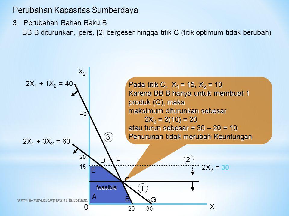 Pada titik C, X 1 = 15, X 2 = 10 Karena BB B hanya untuk membuat 1 produk (Q), maka maksimum diturunkan sebesar 2X 2 = 2(10) = 20 2X 2 = 2(10) = 20 atau turun sebesar = 30 – 20 = 10 Penurunan tidak merubah Keuntungan Perubahan Kapasitas Sumberdaya 3.Perubahan Bahan Baku B BB B diturunkan, pers.