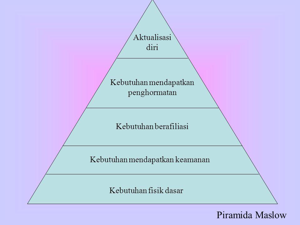 Aktualisasi diri Kebutuhan mendapatkan penghormatan Kebutuhan berafiliasi Kebutuhan mendapatkan keamanan Kebutuhan fisik dasar Piramida Maslow