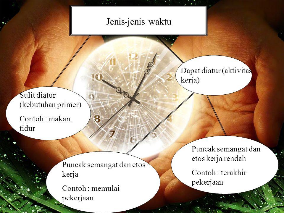 Jenis-jenis waktu Sulit diatur (kebutuhan primer) Contoh : makan, tidur Dapat diatur (aktivitas kerja) Puncak semangat dan etos kerja Contoh : memulai