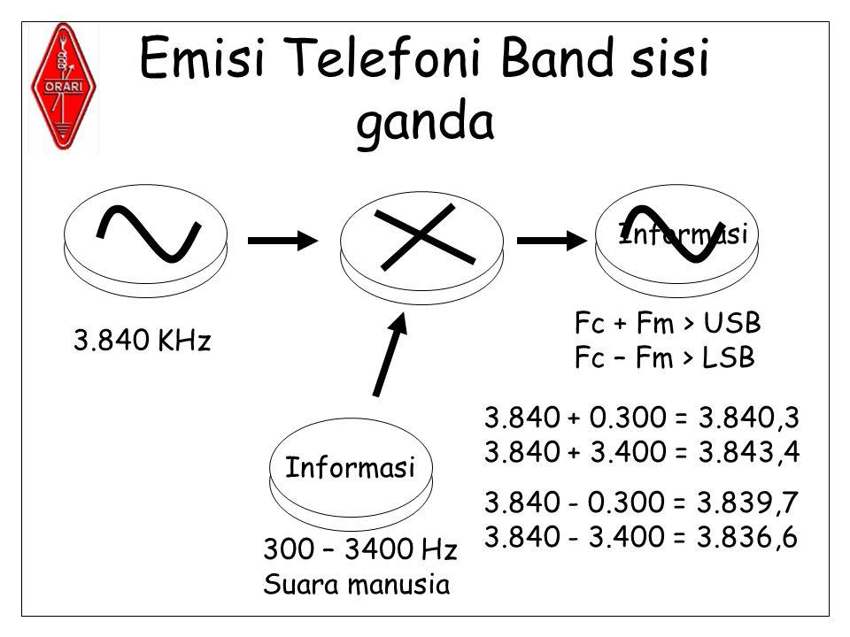 Emisi Telefoni Band sisi ganda Informasi 300 – 3400 Hz Suara manusia 3.840 KHz Fc + Fm > USB Fc – Fm > LSB 3.840 + 0.300 = 3.840,3 3.840 + 3.400 = 3.843,4 3.840 - 0.300 = 3.839,7 3.840 - 3.400 = 3.836,6