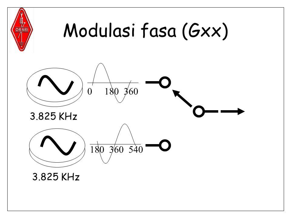 Modulasi fasa (Gxx) 3.825 KHz 0180 360 180 360 540