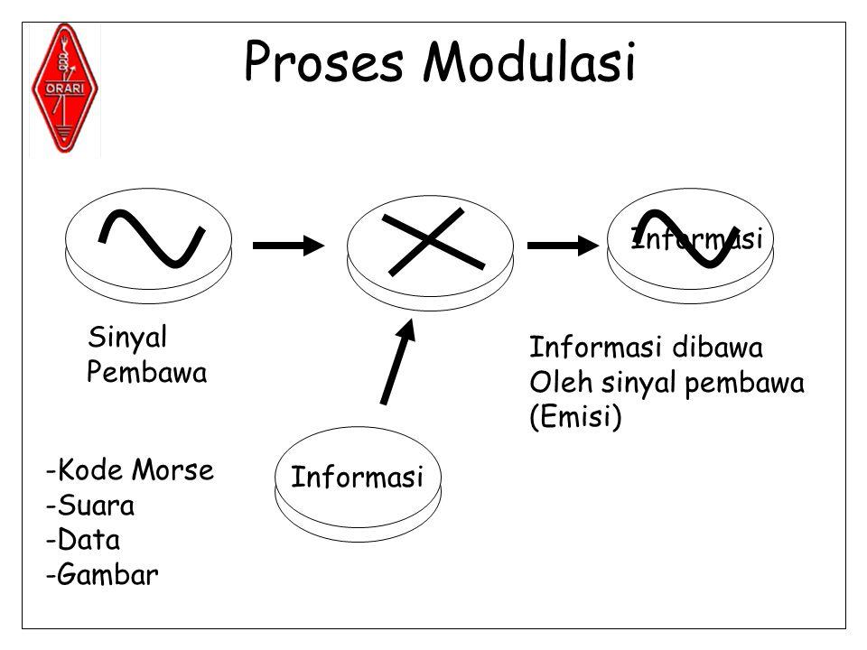 Proses Modulasi Sinyal Pembawa Informasi Informasi dibawa Oleh sinyal pembawa (Emisi) Informasi -Kode Morse -Suara -Data -Gambar