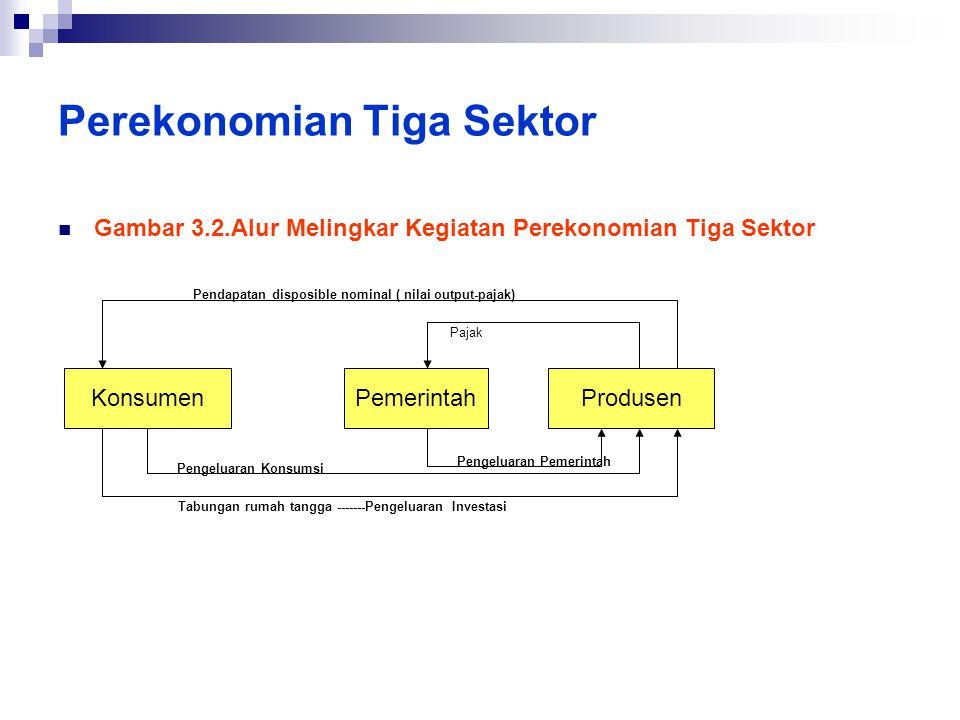 Perekonomian Tiga Sektor  Gambar 3.2.Alur Melingkar Kegiatan Perekonomian Tiga Sektor KonsumenPemerintahProdusen Tabungan rumah tangga -------Pengelu