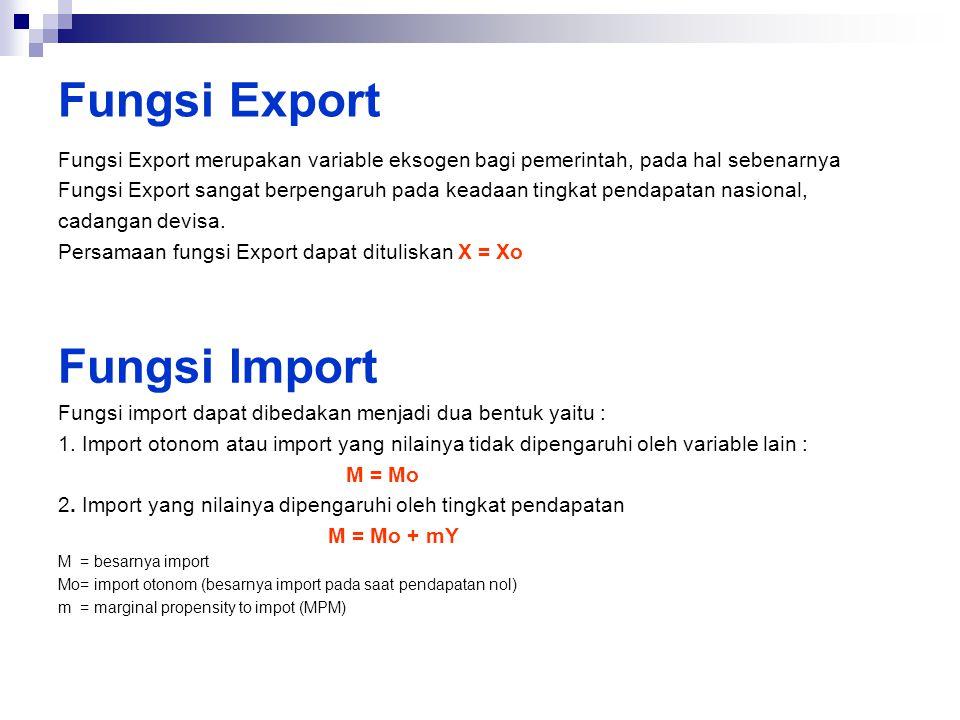 Fungsi Export Fungsi Export merupakan variable eksogen bagi pemerintah, pada hal sebenarnya Fungsi Export sangat berpengaruh pada keadaan tingkat pend