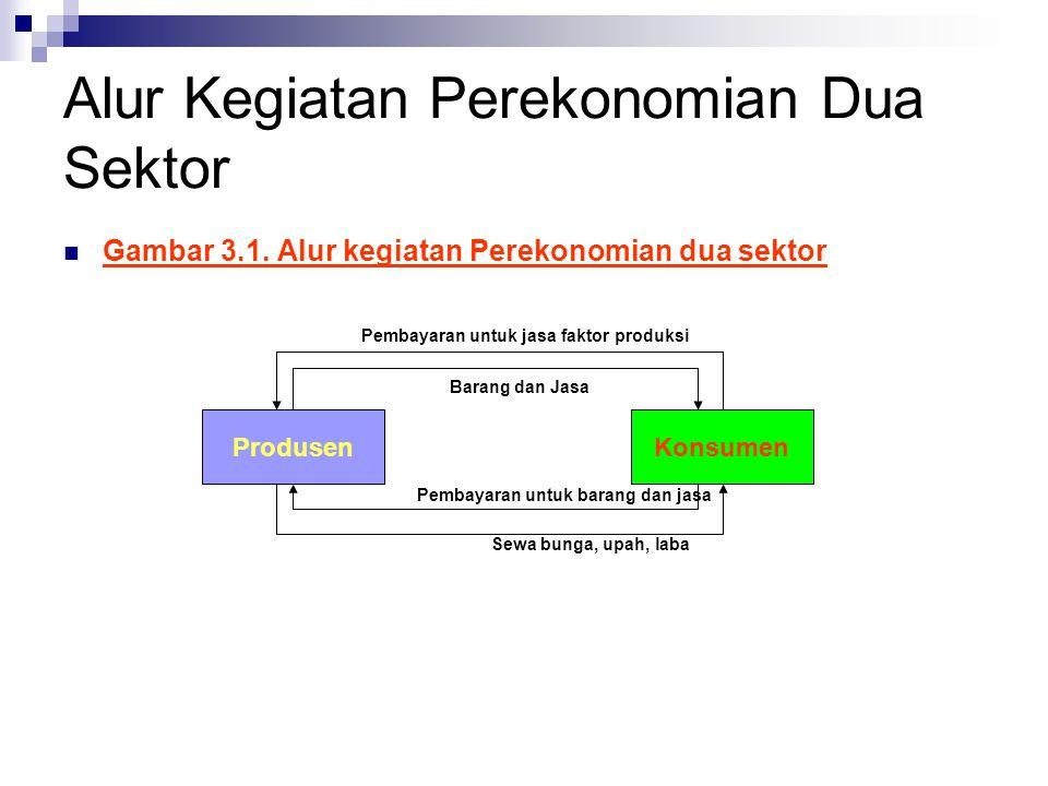 Pendekatan Pengeluaran Ekonomi Dua Sektor  1.