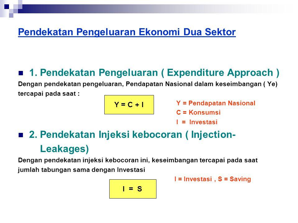 Pendekatan Pengeluaran Ekonomi Dua Sektor  1. Pendekatan Pengeluaran ( Expenditure Approach ) Dengan pendekatan pengeluaran, Pendapatan Nasional dala