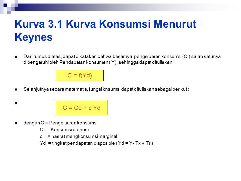 Kurva 3.1 Kurva Konsumsi Menurut Keynes  Dari rumus diatas, dapat dikatakan bahwa besarnya pengeluaran konsumsi (C ) salah satunya dipengaruhi oleh P