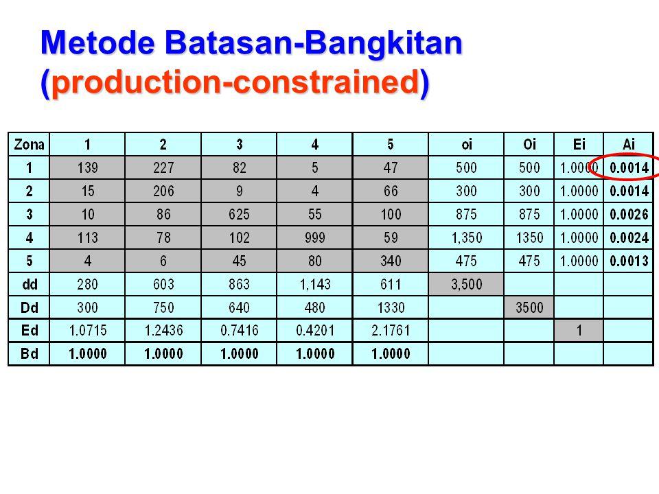 Metode Batasan-Tarikan (attraction-constrained)