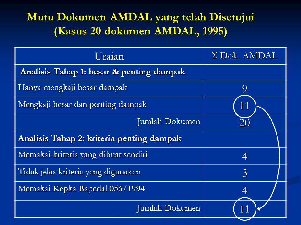 Mutu Dokumen AMDAL yang telah Disetujui (Kasus 20 dokumen AMDAL, 1995) Uraian  Dok. AMDAL Analisis Tahap 1: besar & penting dampak Analisis Tahap 1: