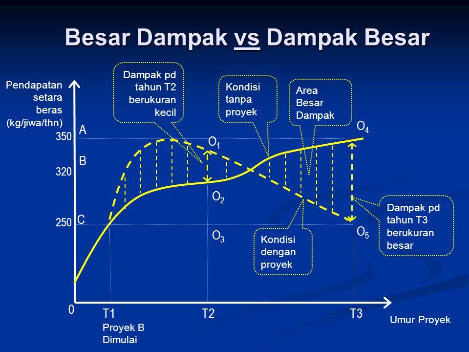 Besar Dampak vs Dampak Besar Umur Proyek Pendapatan setara beras (kg/jiwa/thn) Kondisi dengan proyek Area Besar Dampak Proyek B Dimulai O4O4 A Kondisi