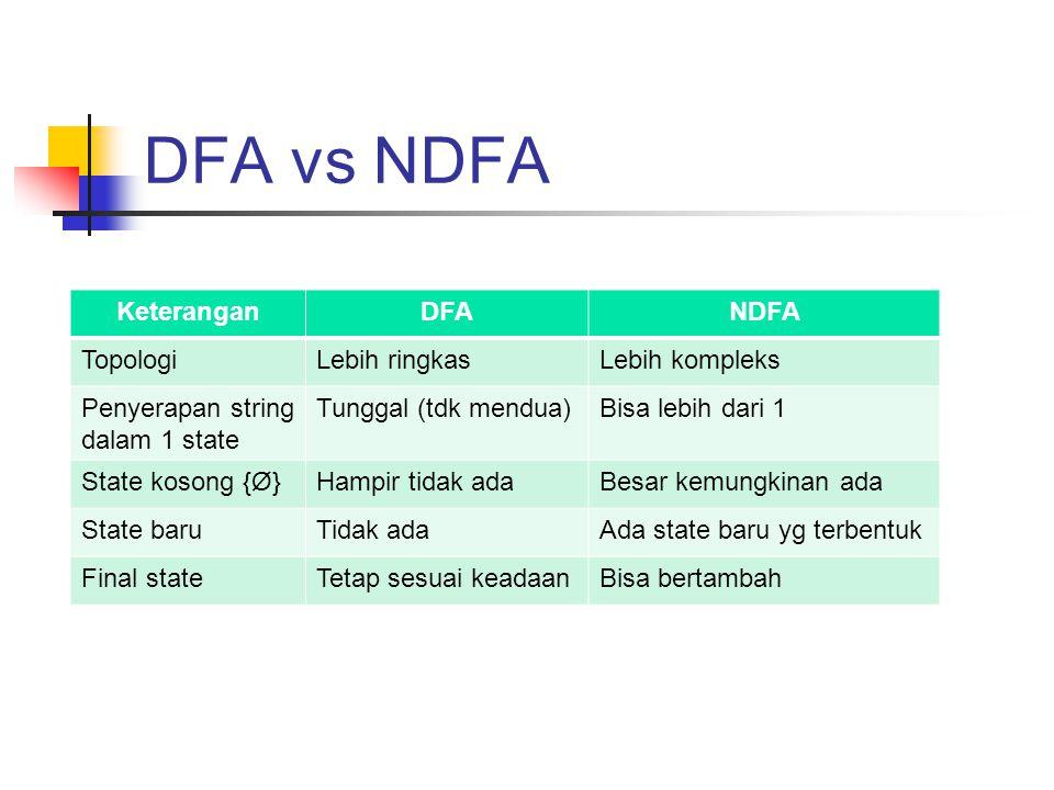 DFA vs NDFA KeteranganDFANDFA TopologiLebih ringkasLebih kompleks Penyerapan string dalam 1 state Tunggal (tdk mendua)Bisa lebih dari 1 State kosong {