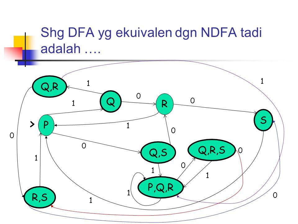 Shg DFA yg ekuivalen dgn NDFA tadi adalah …. P S Q R Q,S P,Q,R R,S Q,R Q,R,S > 0 1 0 1 0 1 1 0 1 0 1 0 1 1 0 1 0