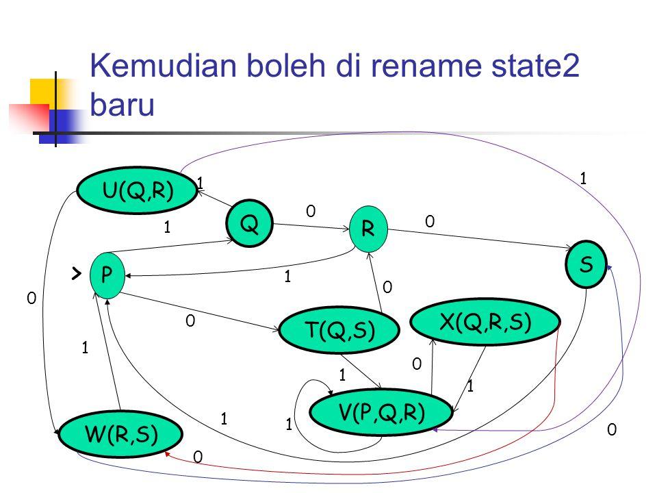 Kemudian boleh di rename state2 baru P S Q R T(Q,S) V(P,Q,R) W(R,S) U(Q,R) X(Q,R,S) > 0 1 0 1 0 1 1 0 1 0 1 0 1 1 0 1 0